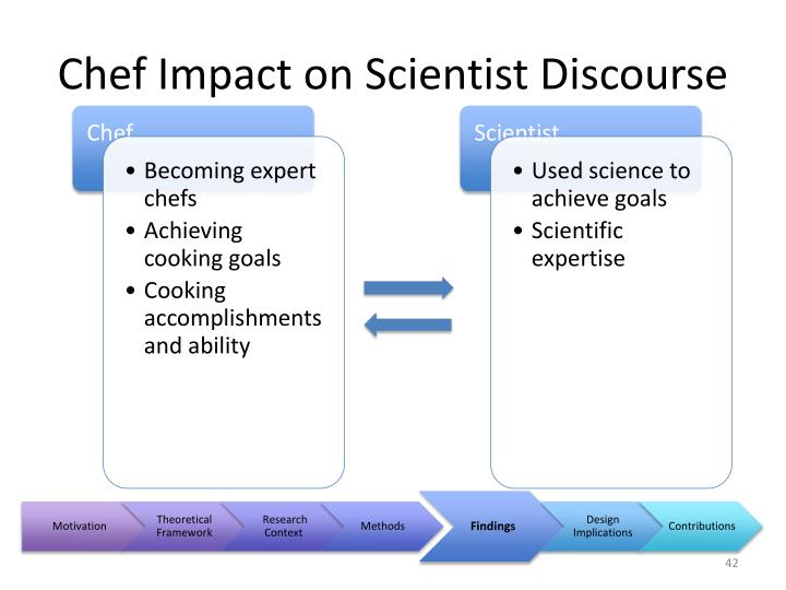Chef Impact on Scientist Discourse