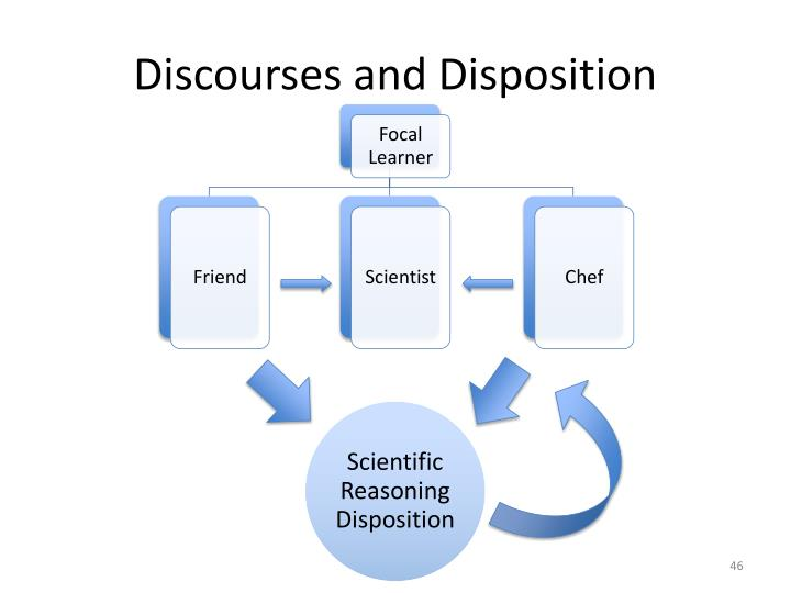 Discourses and Disposition