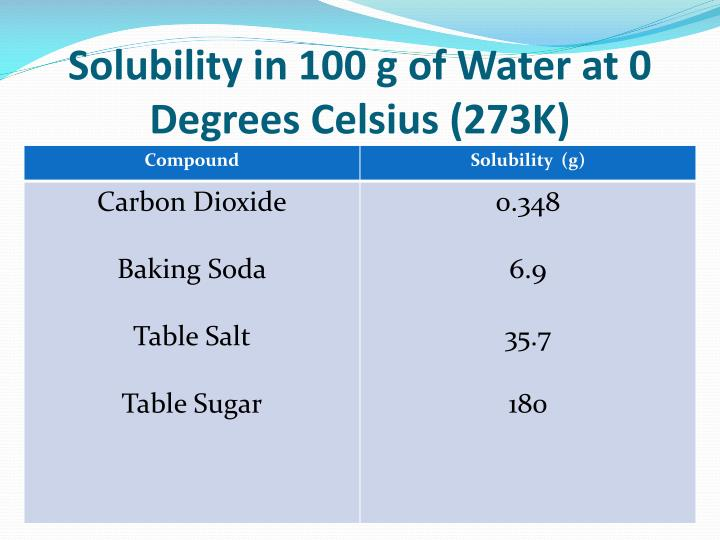 Solubility in 100 g of Water at 0 Degrees Celsius