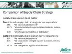 comparison of supply chain strategy