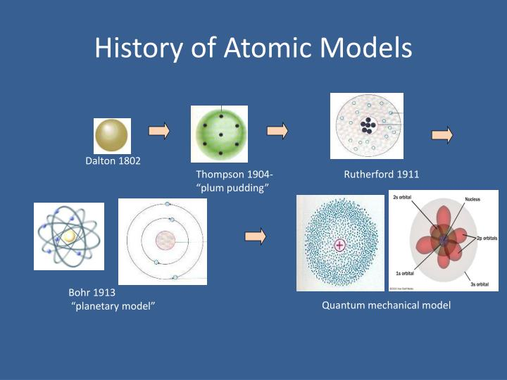 History of Atomic Models