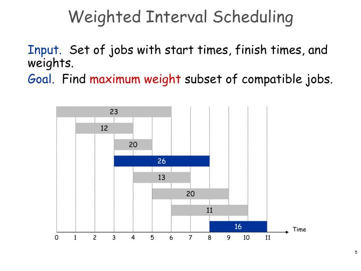 Weighted Interval Scheduling