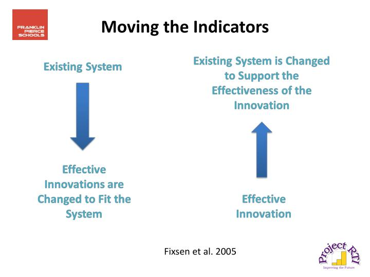 Moving the Indicators
