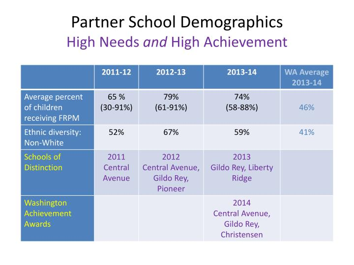 Partner School Demographics