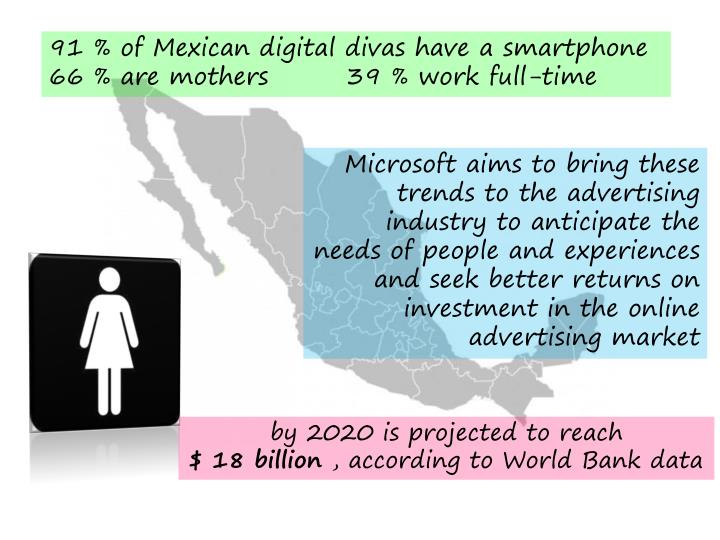 91 % of Mexican digital divas have a smartphone