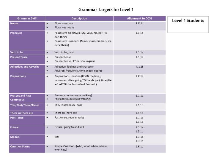 Grammar Targets for Level 1