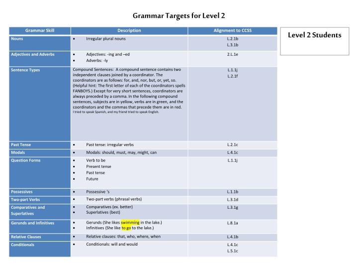 Grammar targets for level 2