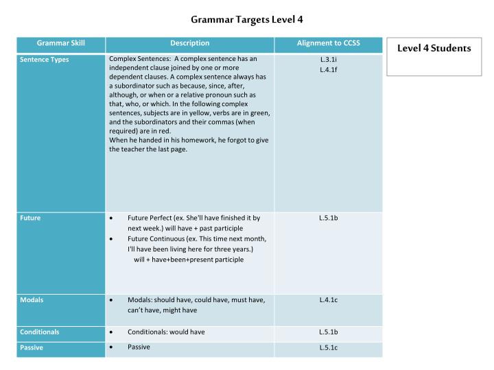Grammar Targets Level 4