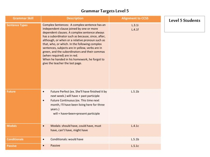 Grammar Targets Level 5