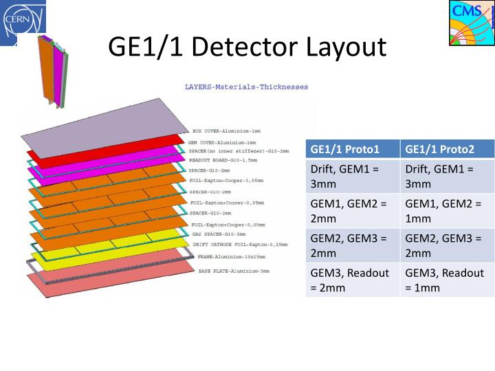 Ge1 1 detector layout