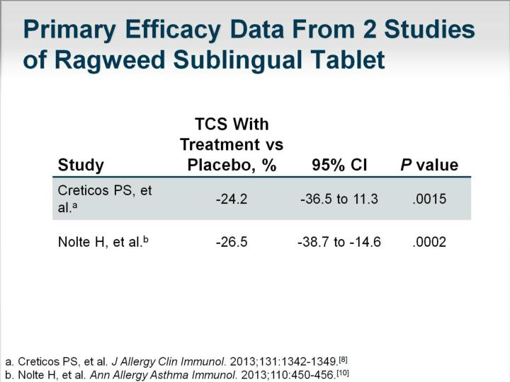Primary Efficacy Data From 2 Studies of Ragweed Sublingual Tablet