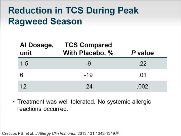 Reduction in TCS During Peak Ragweed Season