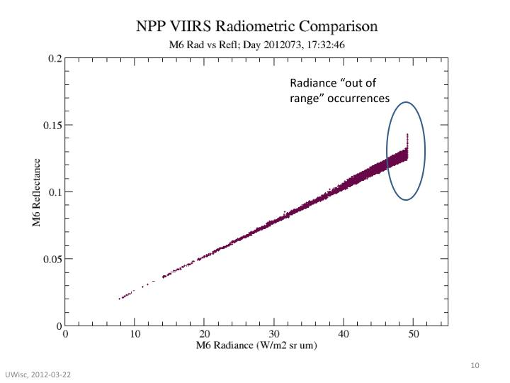 "Radiance ""out of range"" occurrences"