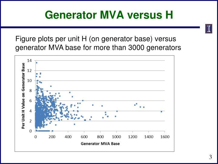 Generator MVA versus H