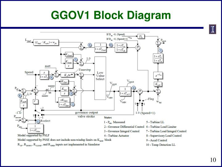 GGOV1 Block Diagram
