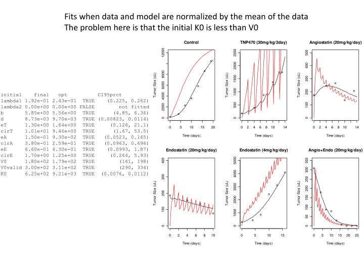 Fits when data and model are normalized by the mean of the data