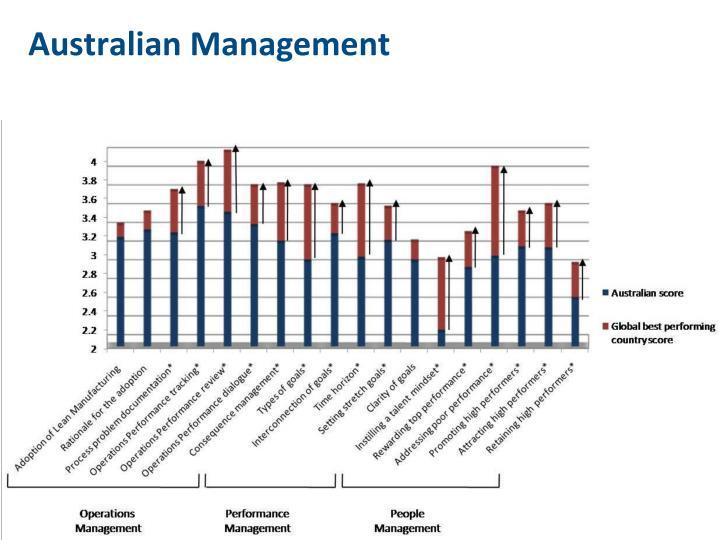 Australian Management