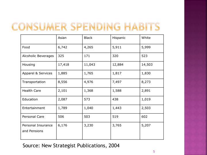 Consumer Spending habits