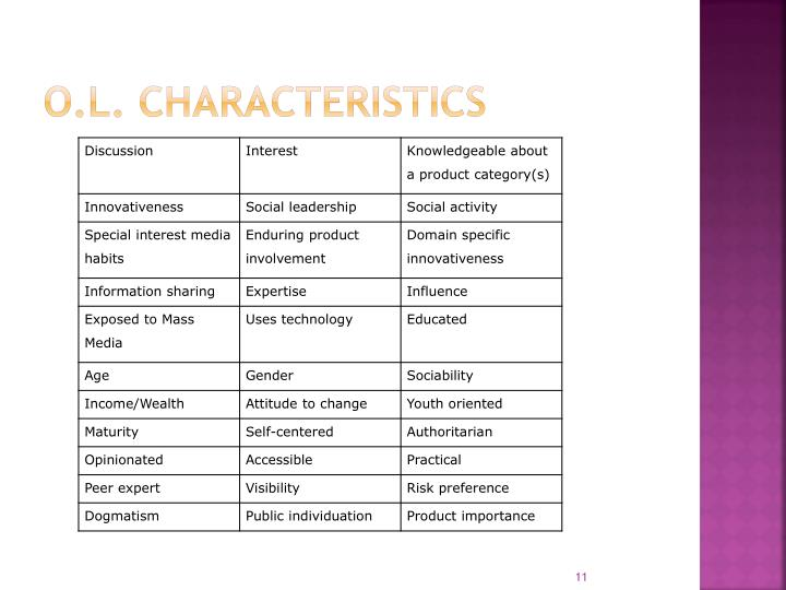 O.L. characteristics