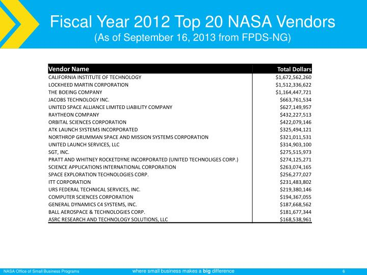 Fiscal Year 2012