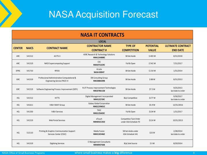 NASA Acquisition Forecast