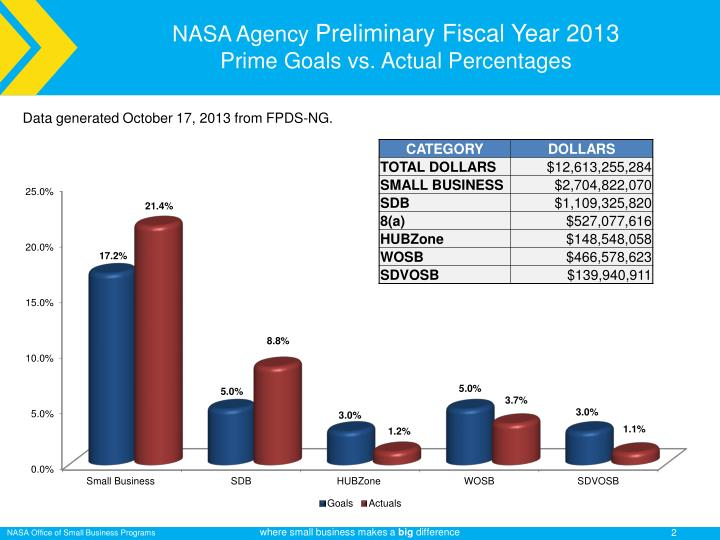 Nasa agency preliminary fiscal year 2013 prime goals vs actual percentages