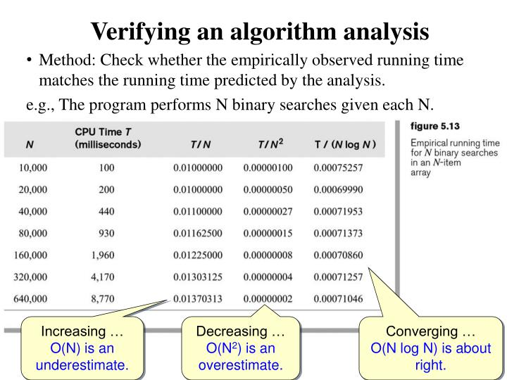 Verifying an algorithm analysis