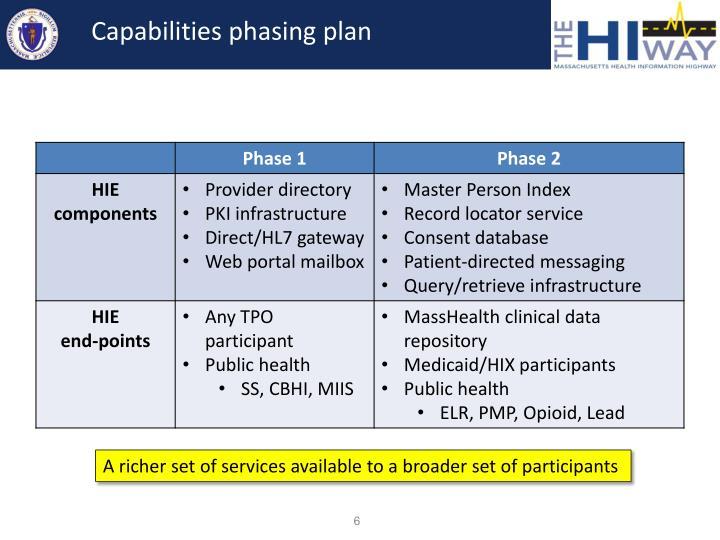 Capabilities phasing plan
