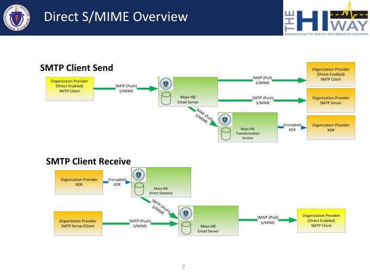 Direct S/MIME Overview