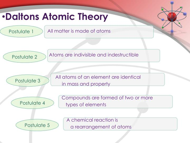 Daltons Atomic Theory
