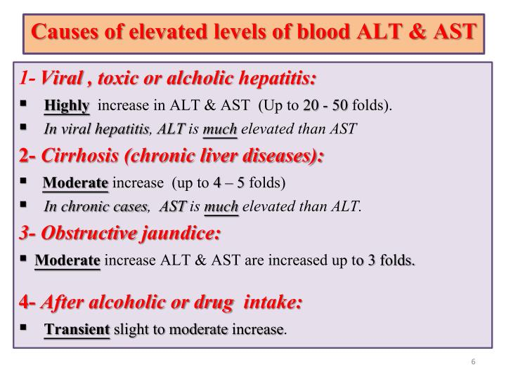 Causes of elevated levels of blood ALT & AST