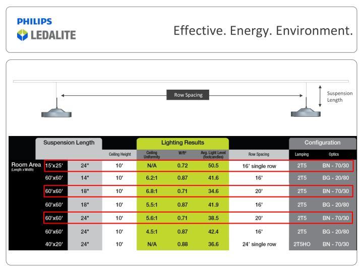 Effective. Energy. Environment.