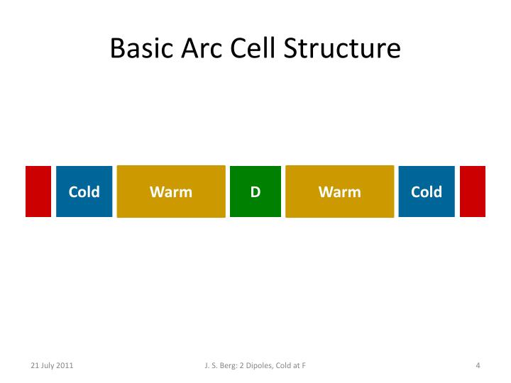 Basic Arc Cell Structure