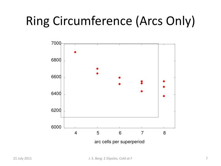 Ring Circumference (Arcs Only)