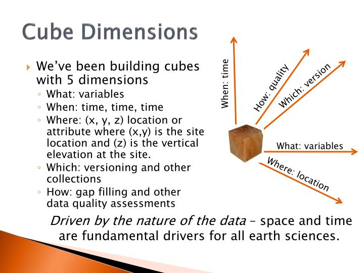 Cube Dimensions