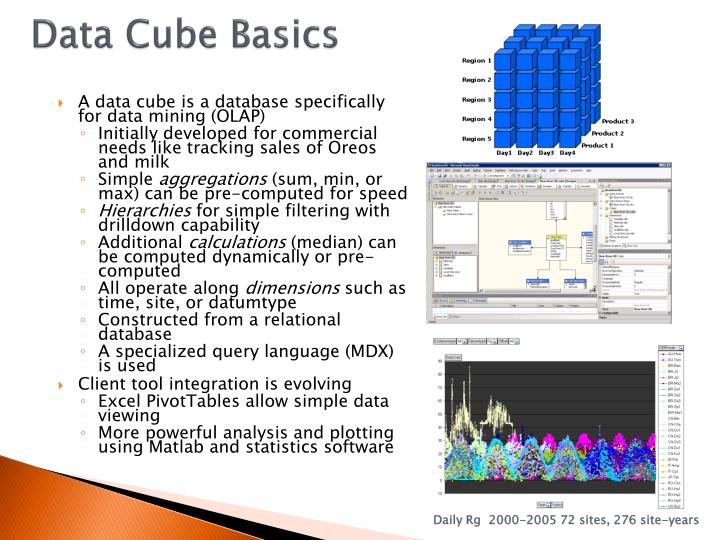 Data Cube Basics