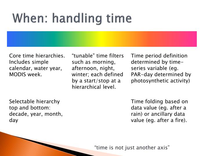When: handling time