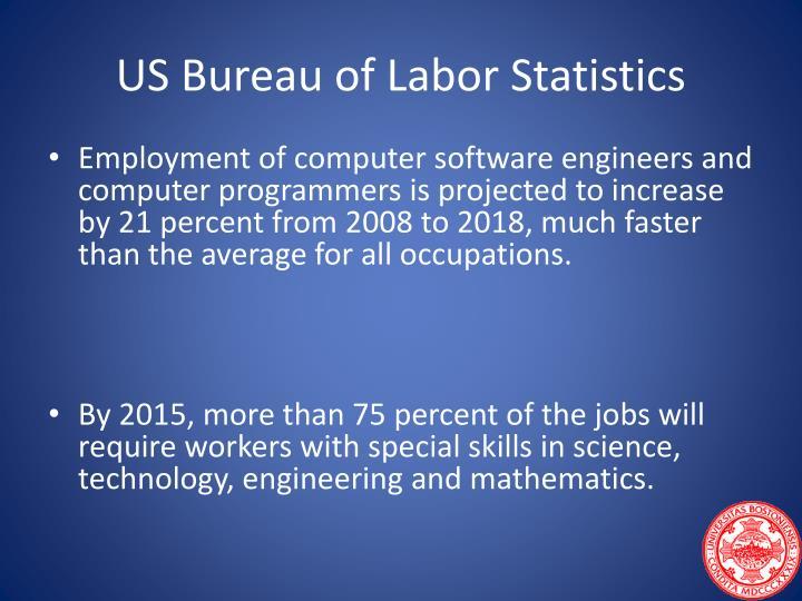 US Bureau of Labor Statistics