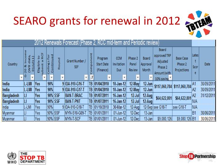 SEARO grants for renewal in 2012