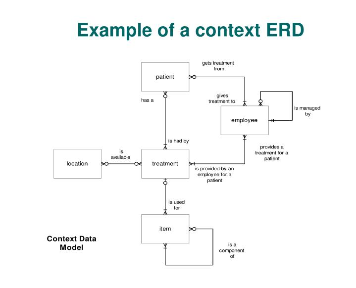 Example of a context ERD