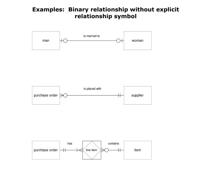 Examples:  Binary relationship without explicit relationship symbol