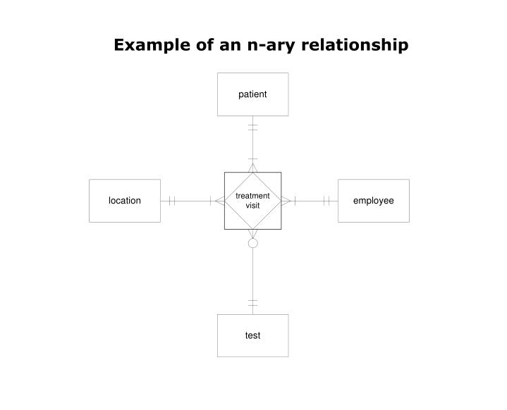 Example of an n-ary relationship