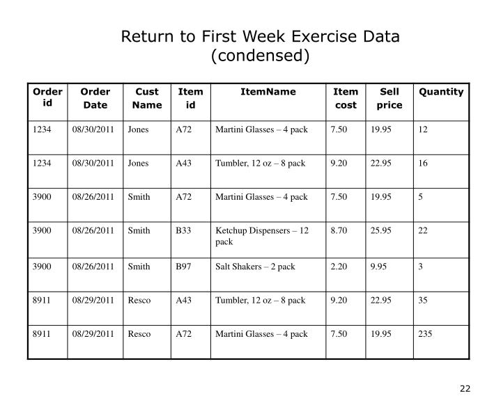 Return to First Week Exercise Data (condensed)