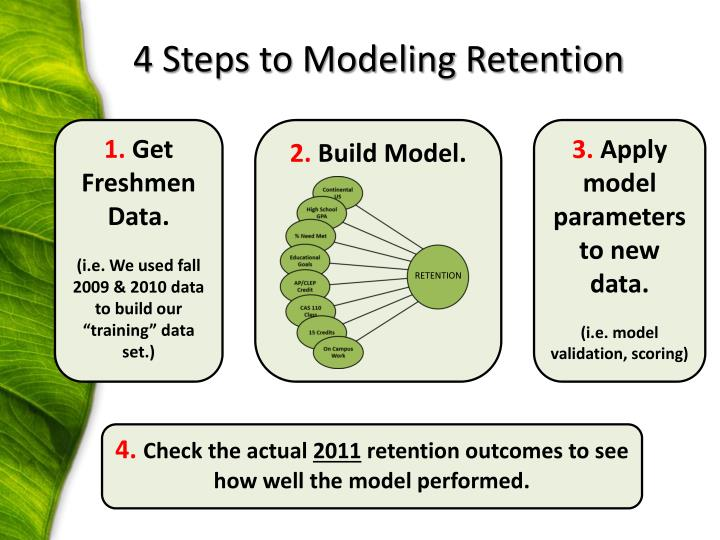 4 Steps to Modeling Retention