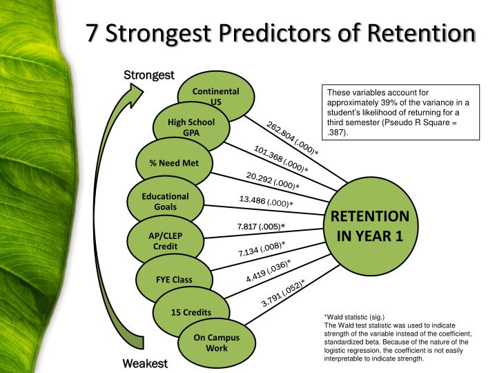 7 Strongest Predictors of Retention