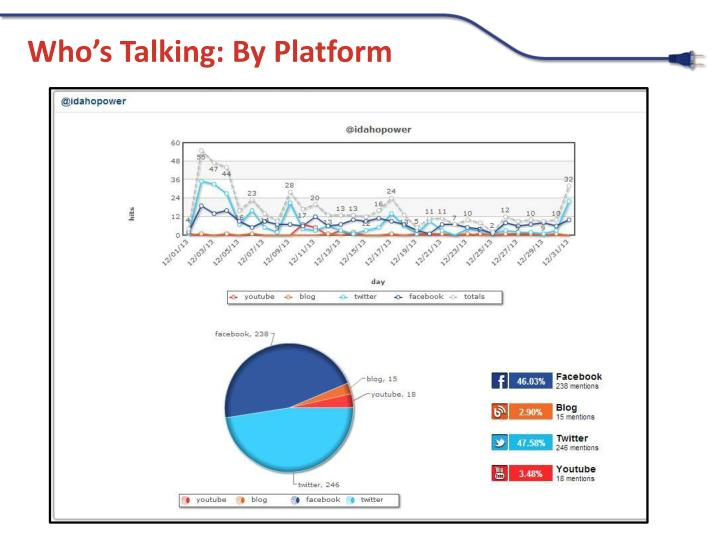 Who's Talking: By Platform