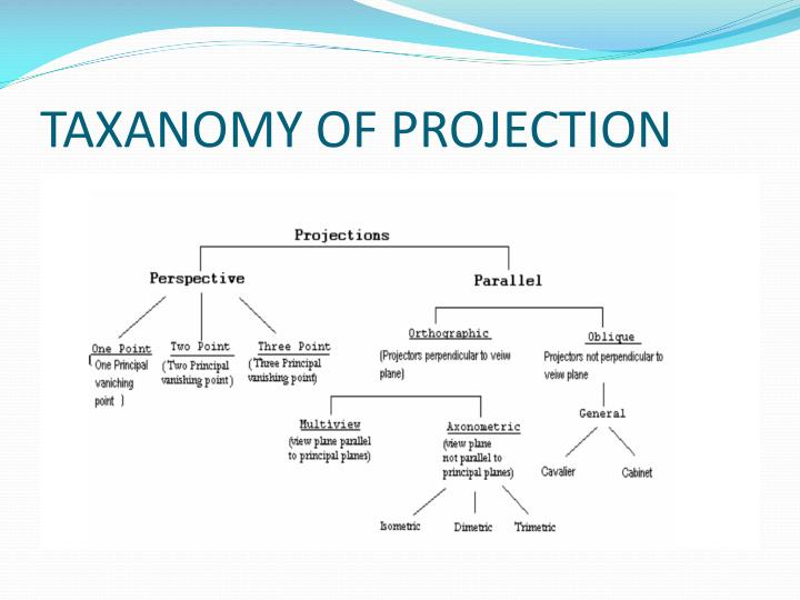 TAXANOMY OF PROJECTION