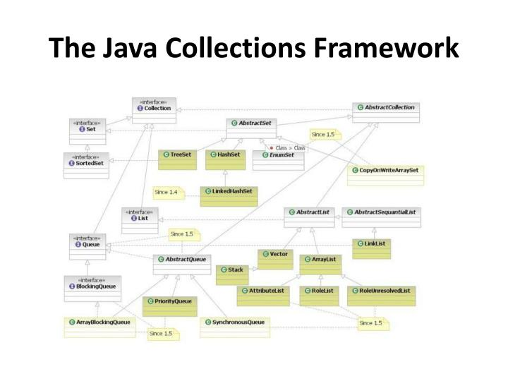 The Java Collections Framework