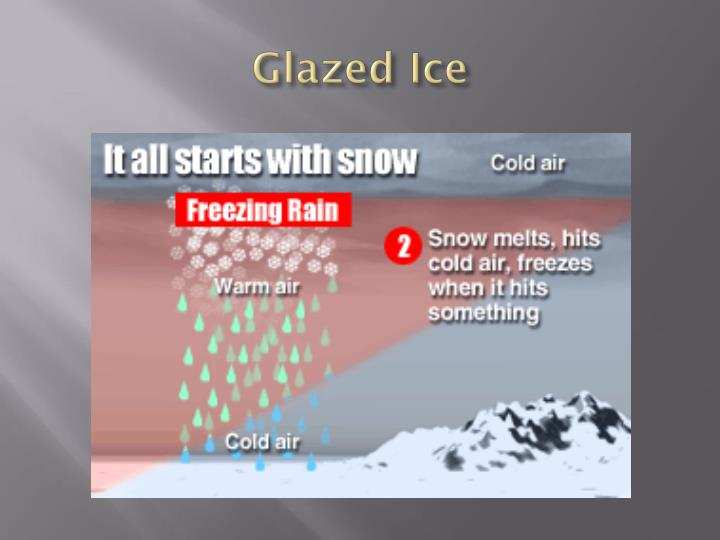Glazed Ice