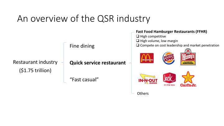 An overview of the QSR industry